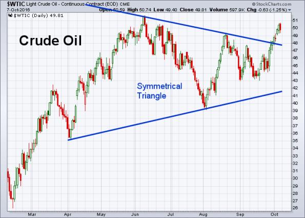 oil-10-7-2016