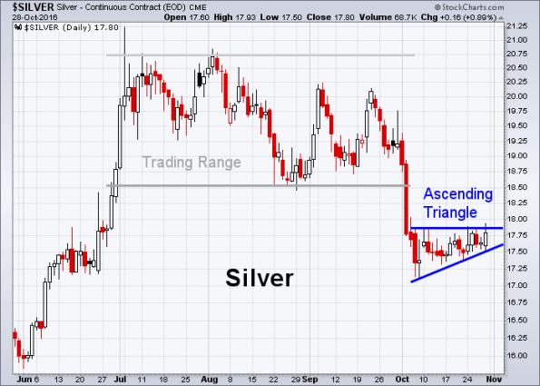 silver-10-28-2016
