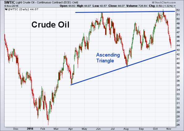 oil-11-04-2016