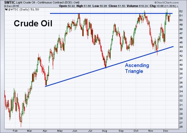 oil-12-9-2016