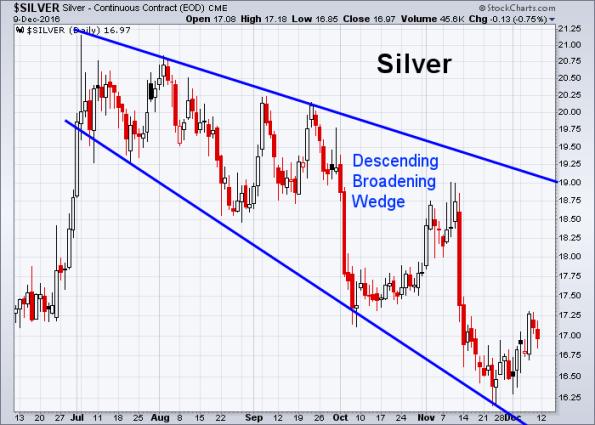 silver-12-9-2016