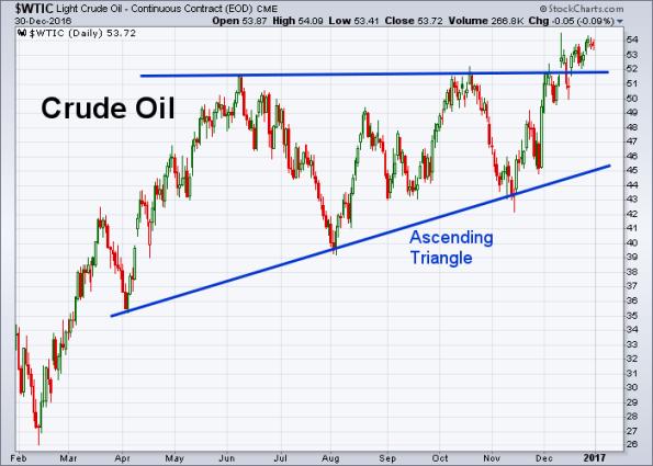 oil-12-30-2016