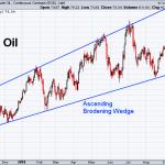 Oil 10-5-2018