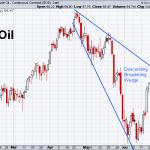 Oil 6-28-2019