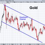 Gold 12-21-2020