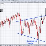 Oil 12-4-2020