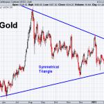 Gold 2-8-2021