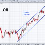 Oil 2-8-2021