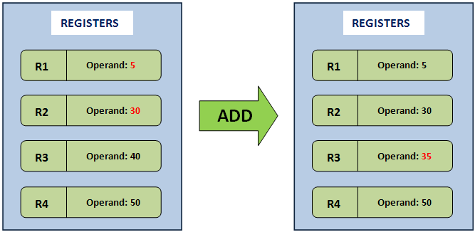 stack diagram virtual environment tempstar wiring furnace based vs register machine architecture and the registeradd