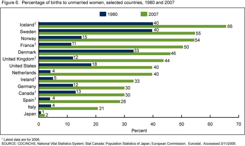 Prozentualer Anteil unehelicher Geburten zwischen 1980 und 2007 (Bild: Centers for Disease Control and Prevention)