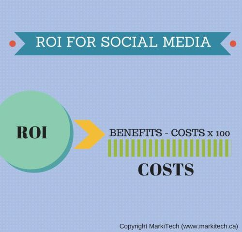 6 Steps to Measure the ROI for Social Media