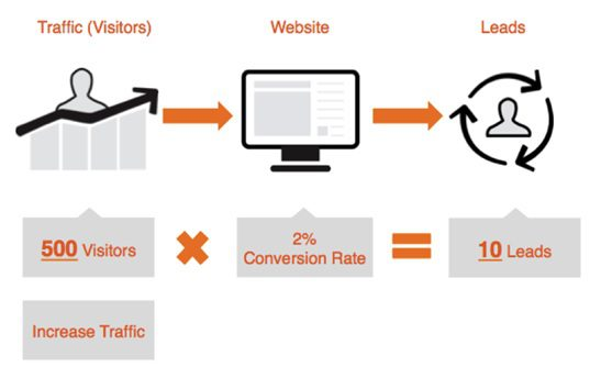 Five Simple Ways To Drive Leads From Your Website