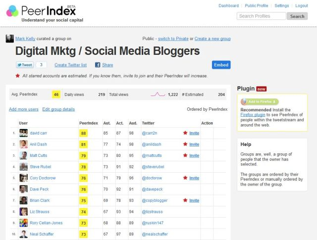 Peer index list of Bloggers