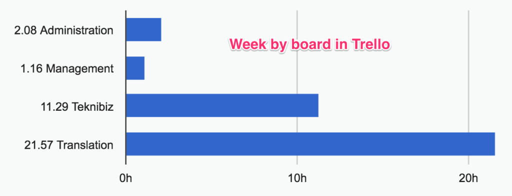 week by board in Trello