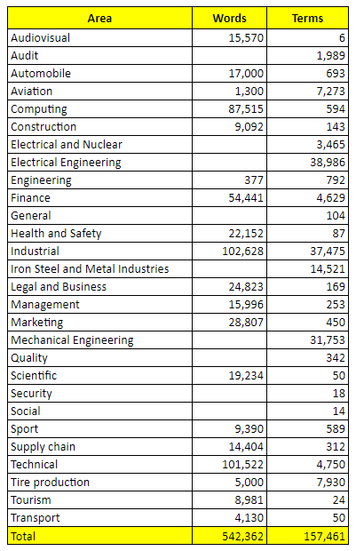 Number of words traslated and terms by domain