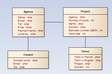 class diagram for the translation databse which stores agency details, tarifs, projects and technical terms