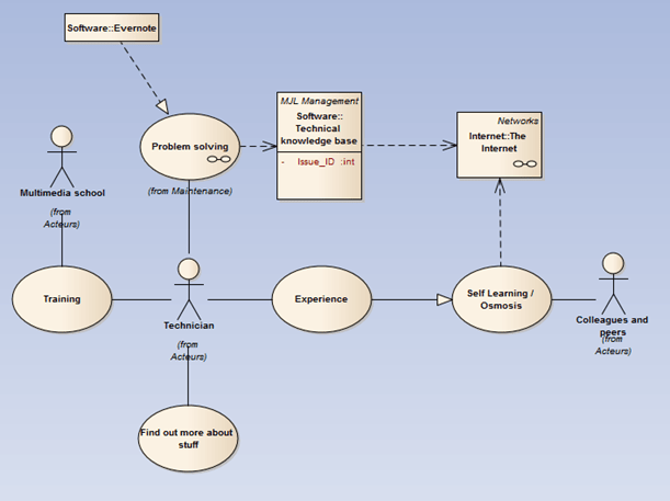mindmapping used in problem solving