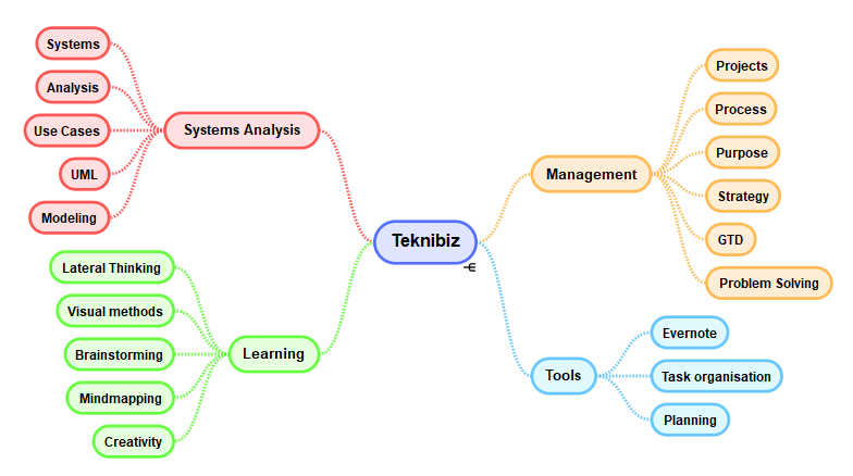 teknibiz discuss business management tools, systems analysis and learning methods such as mindmapping