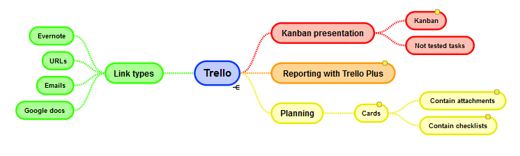 trello features