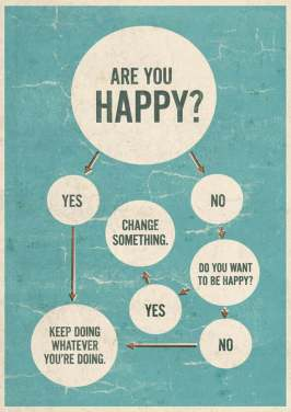 Happiness map