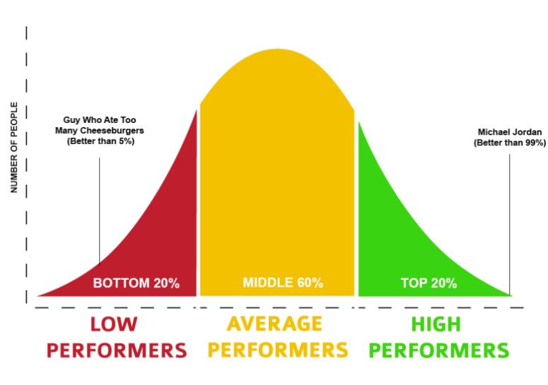 Dunk Comparison Bell Curve