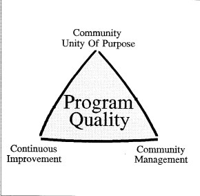 program-quality
