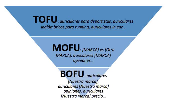 ejemplos-tofu-mofu-bofu