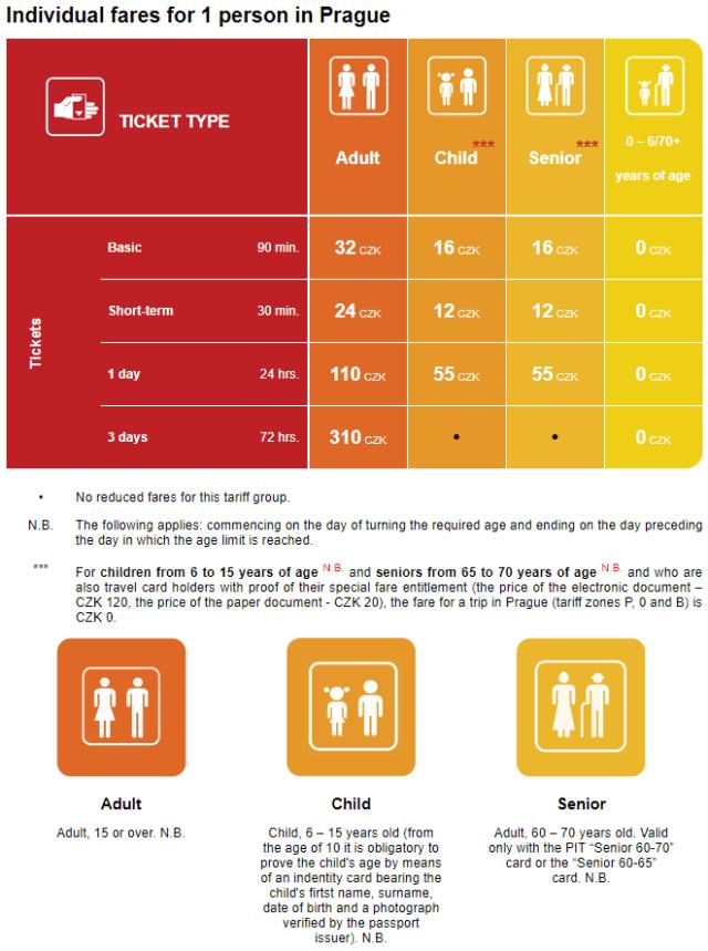 Prague Ticket Pricing 05-01-2017