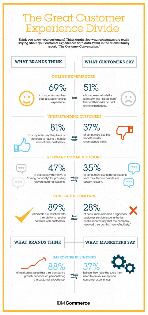 Infographic customer experience