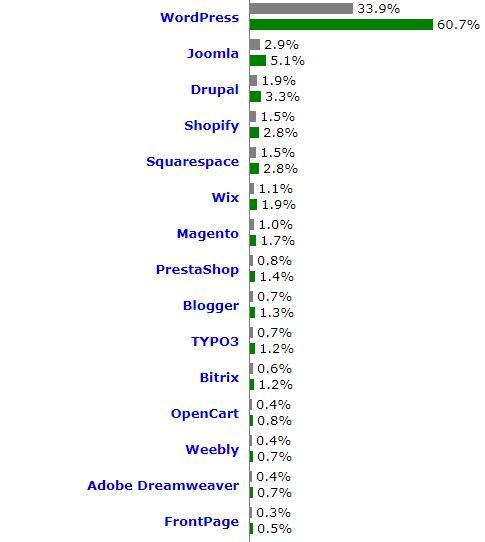 """Marktanteile Content Management Systeme in balken dargestellt. Stand Mai 2019. WordPress: 33,9%, Joomla 2,9%, Drupal 1,9%, Shopify 1,5%, Squarespace 1,5%, Wix 1,1%, Magento 1,0% (""""Usage"""", Quelle w3techs)."""