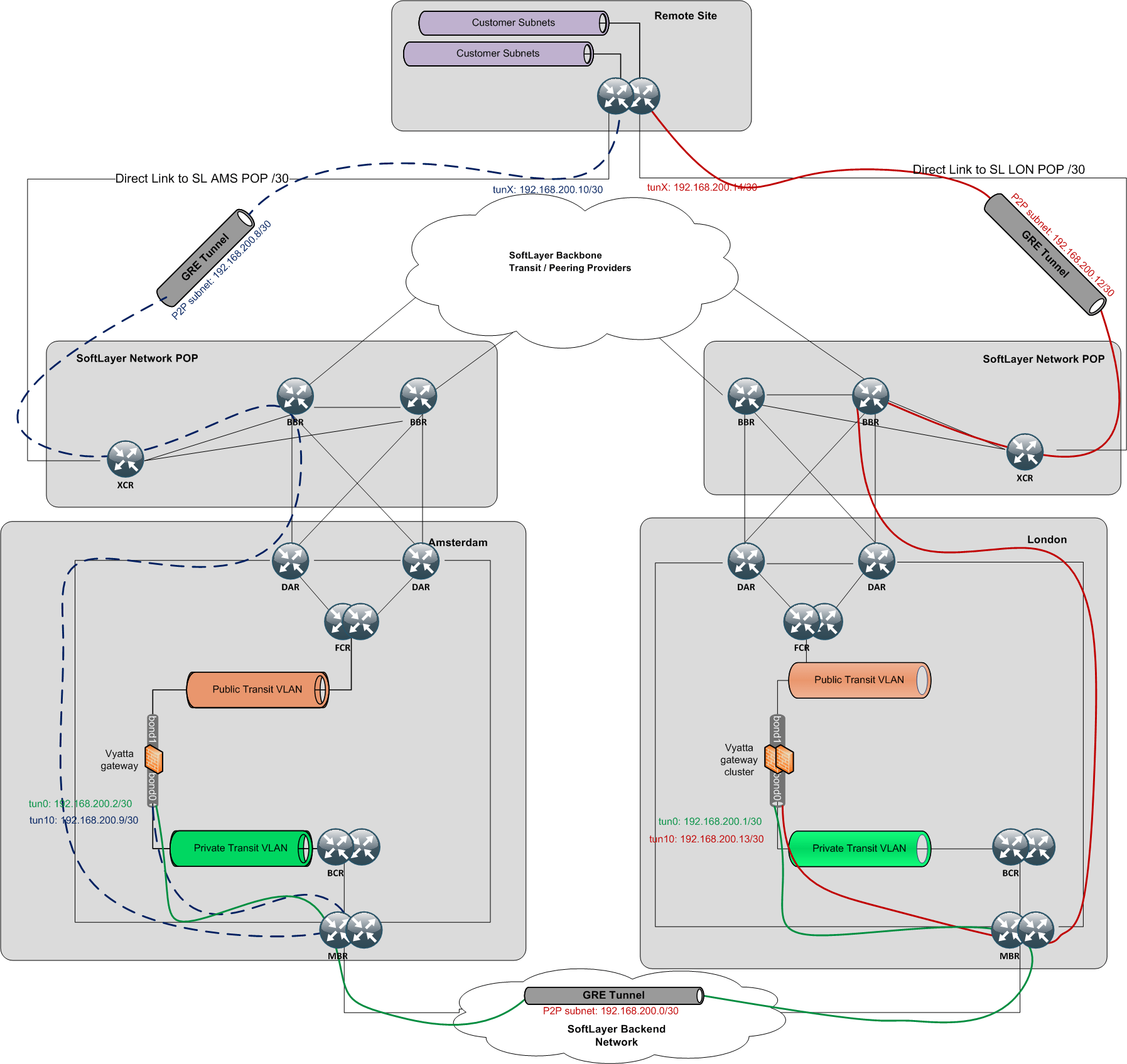 SoftLayer Hybrid Cloud Connectivity – Direct Link Network Thoughts
