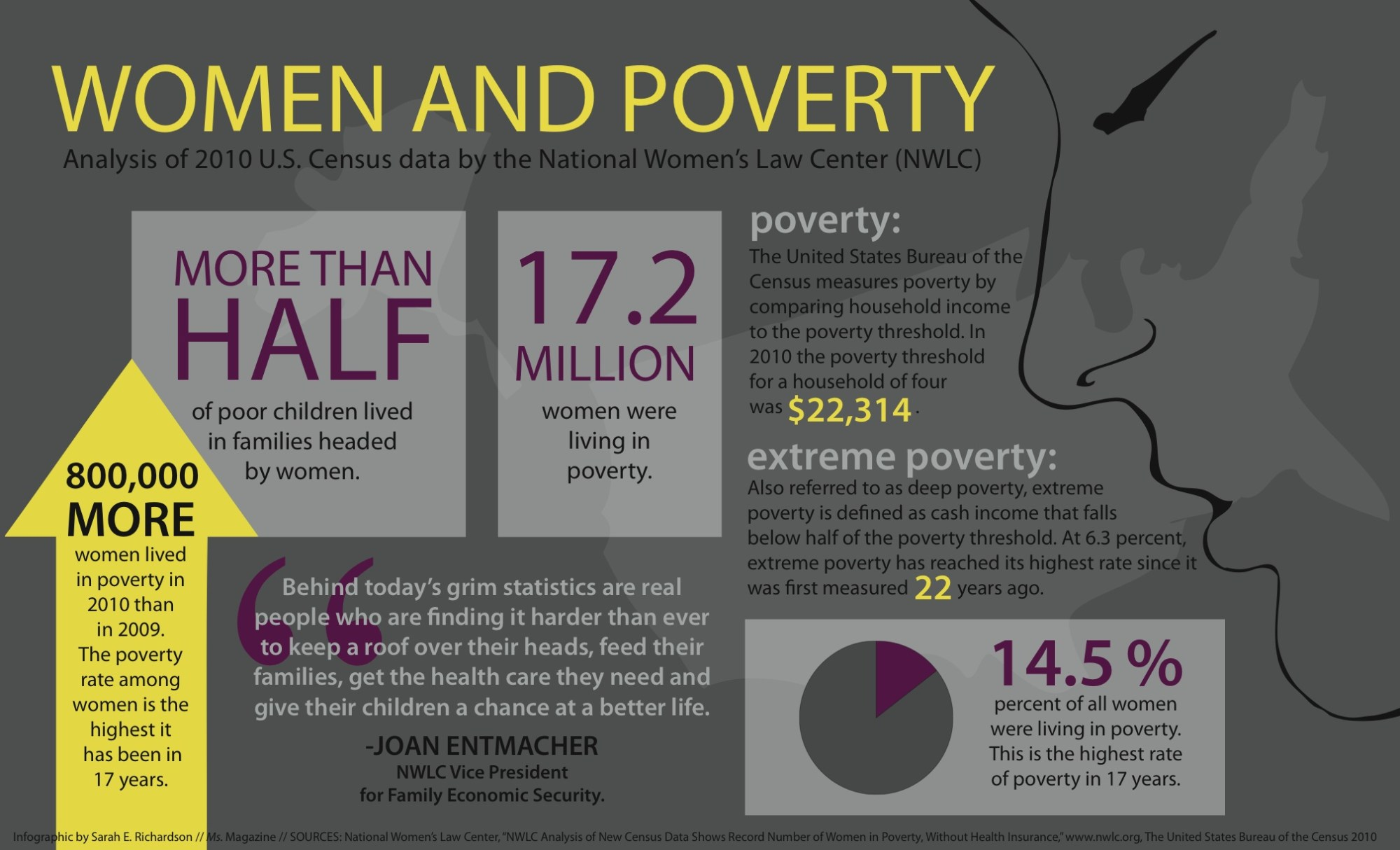 women-and-povertygraphic