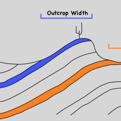 Alluvial Fan Diagram Dayton Wiring Instructions System Diagrams