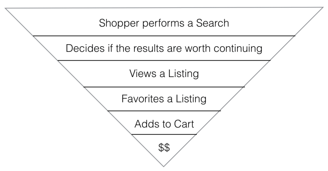 Shopper Funnel