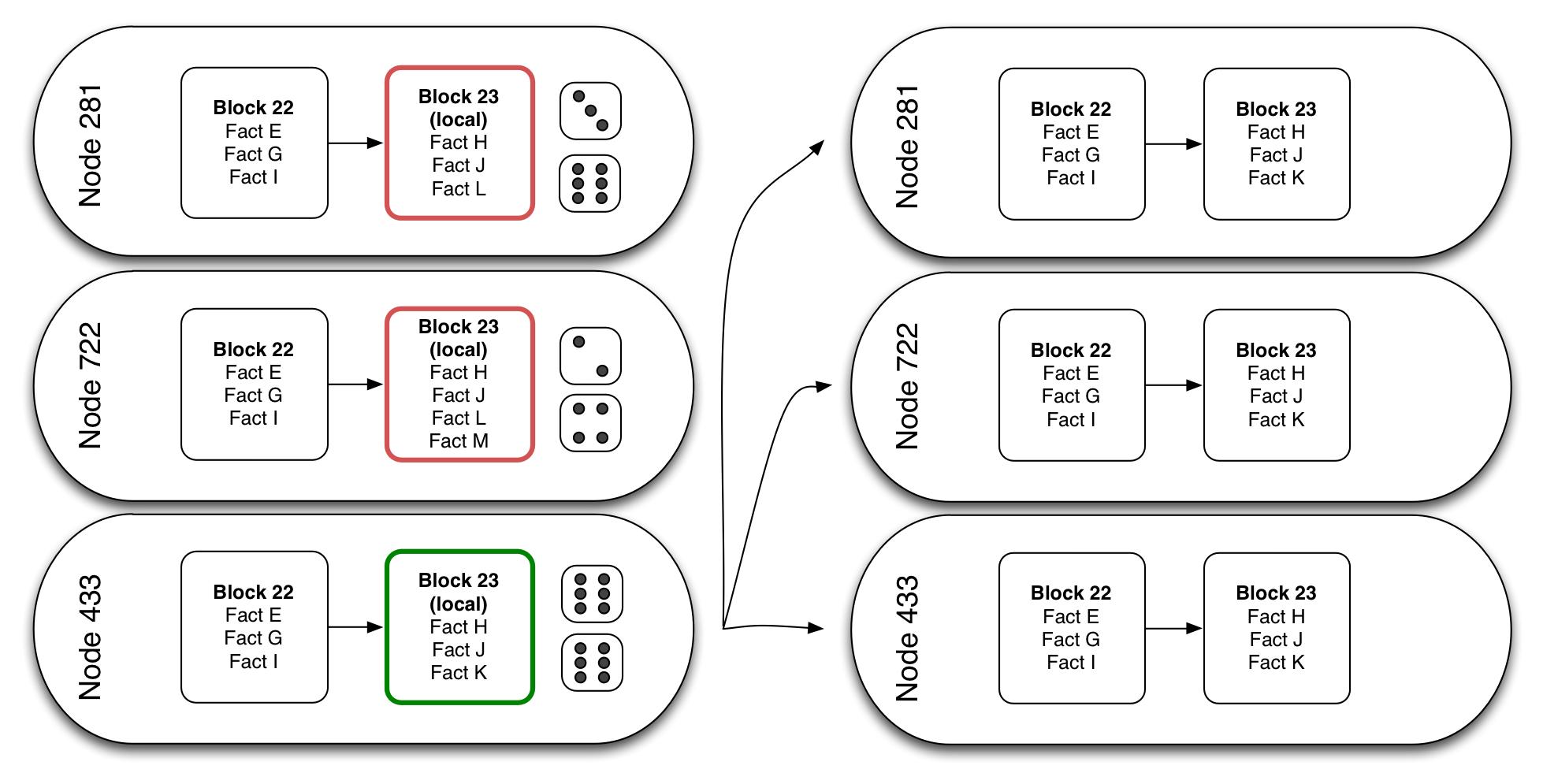 Blockchain Algorithm