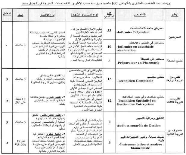 المركز الاستشفائي محمد السادس مراكش: مباراة توظيف ممرضين وتقنيي الصحة وتقنيين من الدرجة الثالثة والرابعة ومتصرفين
