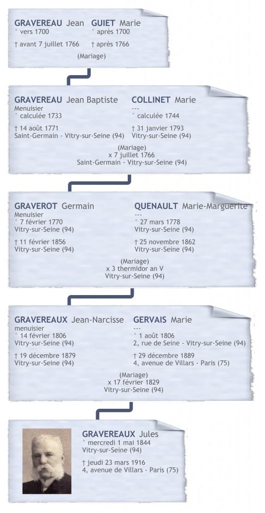 GRAVEREAUX, Jules - Ascendance patronymique