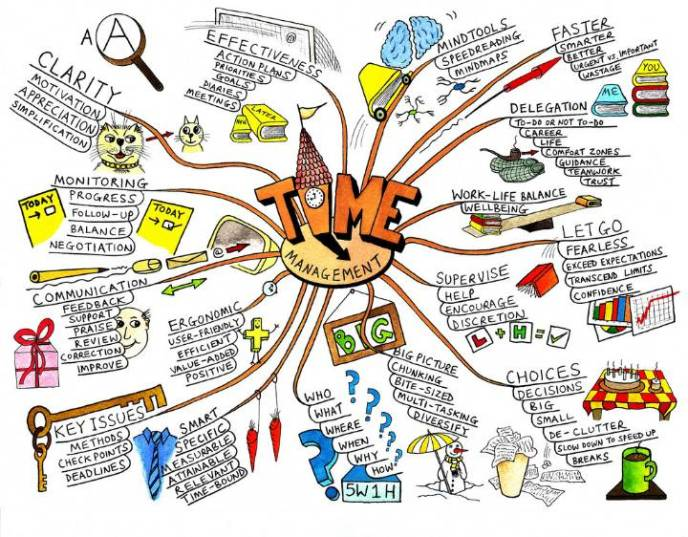Using mind maps can help you discover the best goals for your marriage.