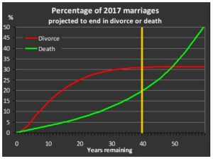 How long does the average marriage last? - Marriage Foundation
