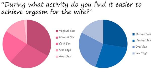 Wife And Husband Orgasm