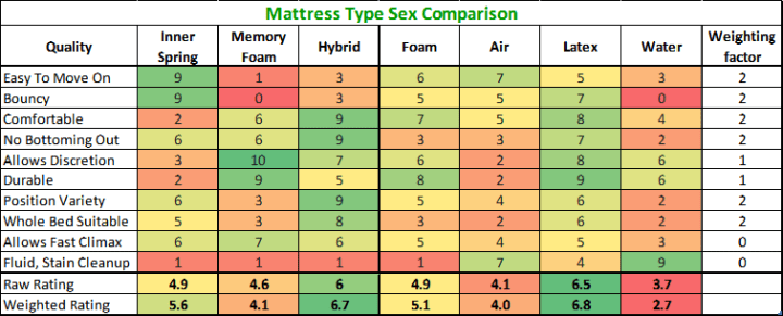 How to Pick the Best Mattress for Sex 3