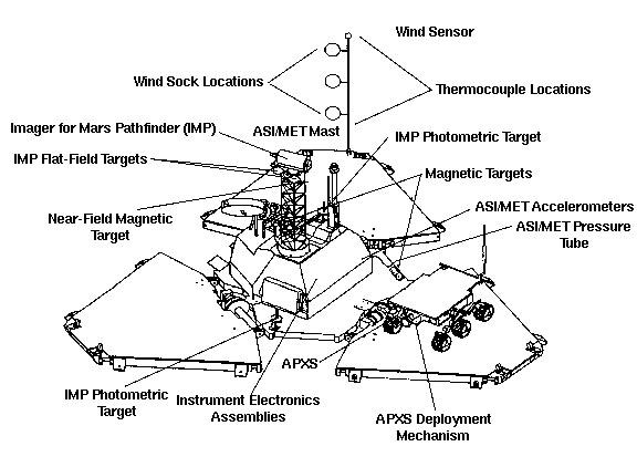 Mars Pathfinder Fact Sheet
