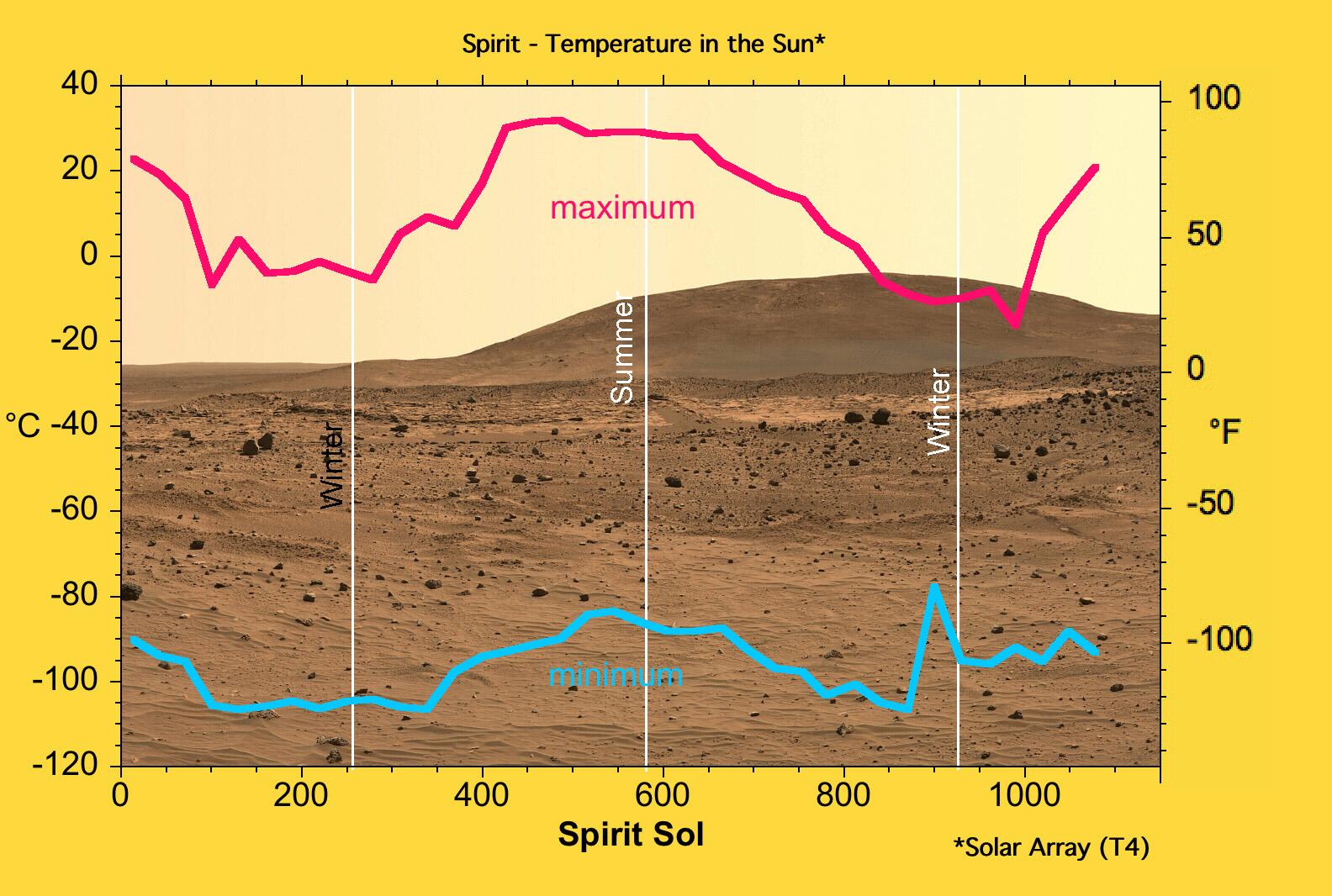 all summer in a day plot diagram standard cat5 wiring mars exploration rover mission spotlight