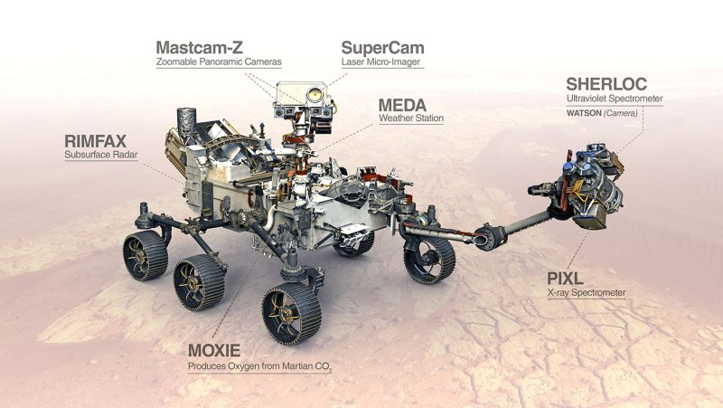 The Perseverance rover carries seven instruments to conduct its science and exploration technology investigations. - VIVO Rover Perseverance Marte