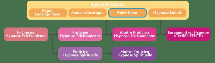 Cursus formation hypnose santé Marseille : Poids et Tabac