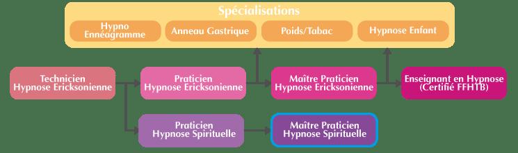 Cursus Maître Praticien Hypnose Spirituelle et Symbolique Marseille