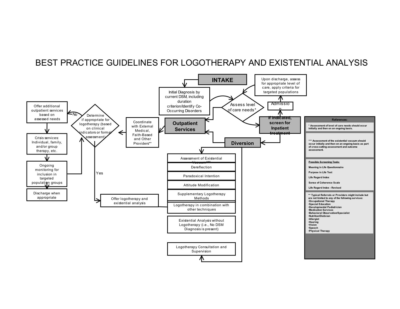 Logotherapy And Existentialysis
