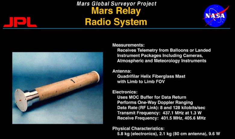 Mars ve Dünya Haberleşmesi