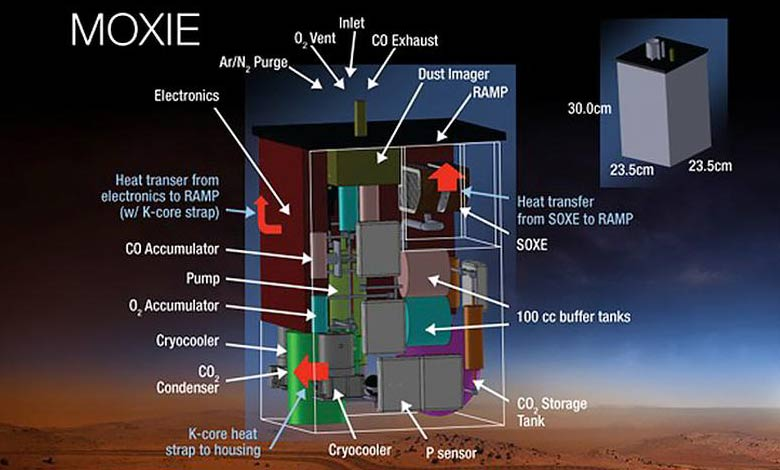 Mars Moxie Sistem