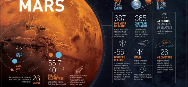 Mars Hakkında Bilmeniz Gerekenler